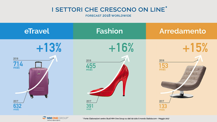Crescita E-Commerce